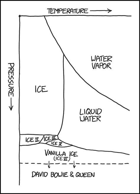 xkcd: Water Phase Diagram