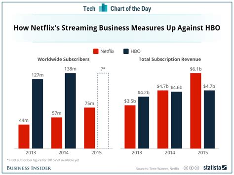 Why HBO is so scared of Netflix | Business Insider