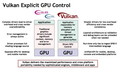 Google to support new Vulkan 3D rendering API in Android