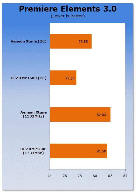 Aeneon Xtune DDR3-1333 2GB Memory Kit (Page 6 [Benchmarks