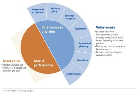 How CIOs should think about business value | McKinsey