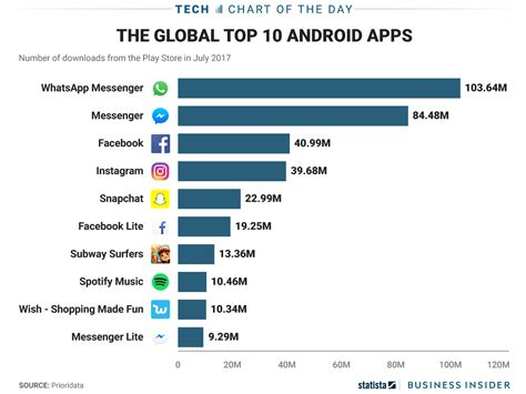 WhatsApp was the most downloaded app for Android last