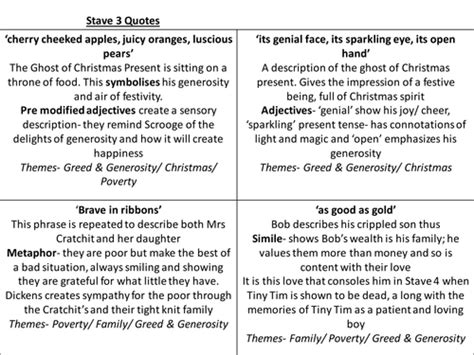 A Christmas Carol- Key Quotes Revision cards by ayshaatiq