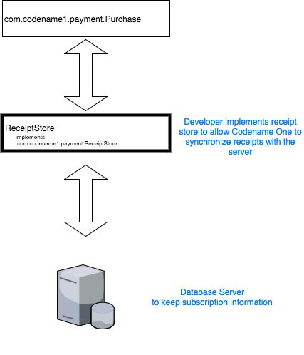 Implementing Non-Renewable Subscriptions with In-App
