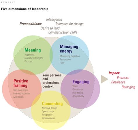 """How """"Centered Leaders"""" achieve extraordinary results 