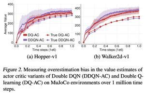 Addressing Function Approximation Error in Actor-Critic